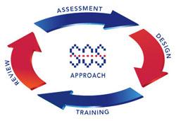 SOS Approach